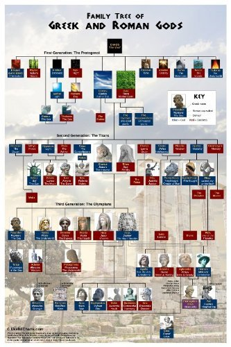 how to create a family tree