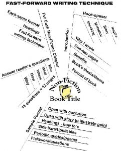 how to write an outline for a book mindmap