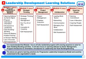 individual development plans sample developing leaders through a structured leadership development program