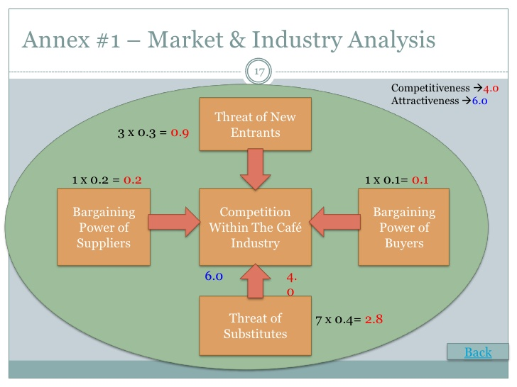 Industry Analysis Template  Industry Analysis Example