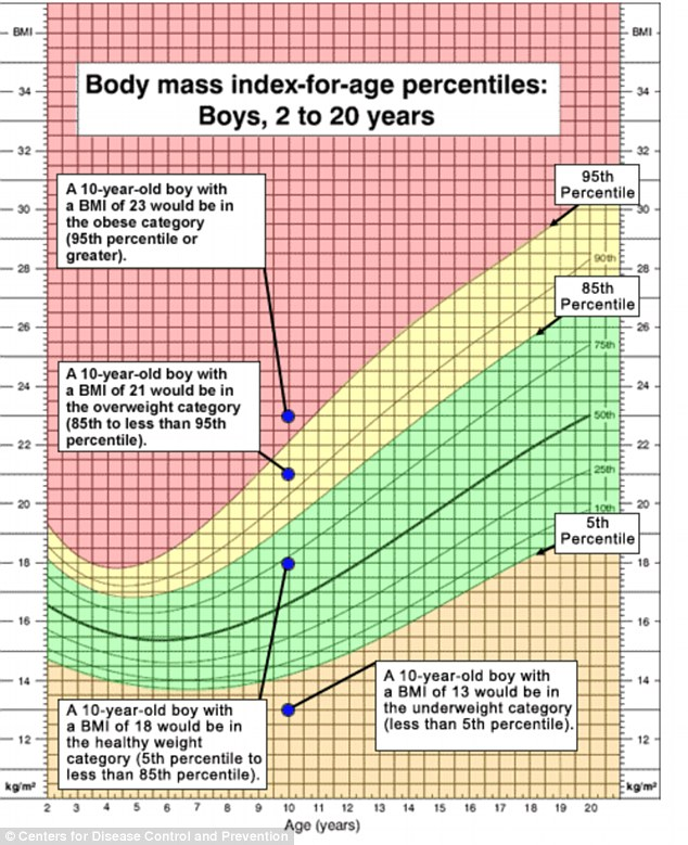 infant growth chart boy