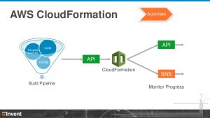 instruction manual template zero to sixty aws cloudformation dmg aws reinvent