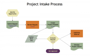 intake form template project intake process