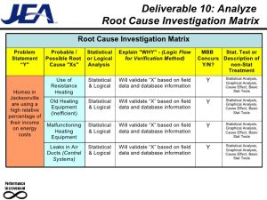 investigation report sample g root cause relationships