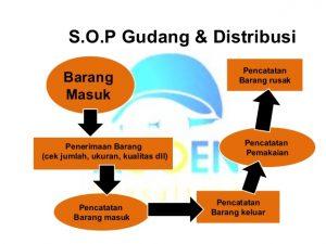 job description format sop slide