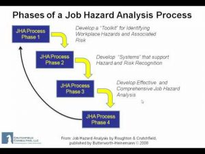 job safety analysis template hqdefault
