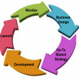 leadership development plan example commercialization process
