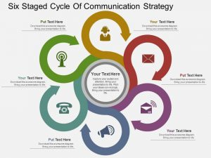 leadership development plan example lw six staged cycle of communication strategy flat powerpoint design slide