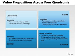 leadership development plan example value propositions across four quadrants powerpoint presentation slide template slide