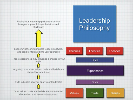 leadership philosophy examples