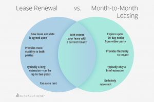 lease renewal letter venndiagram