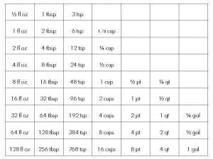 liquid measurements chart liquid measure equivalents
