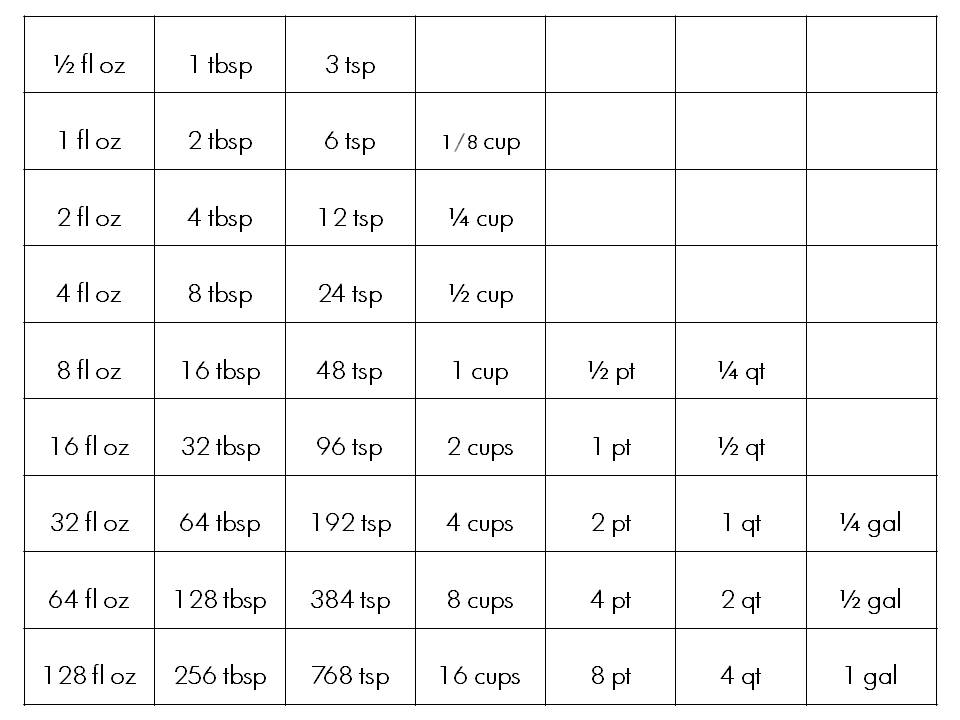 Liquid Measurements Chart  Template Business