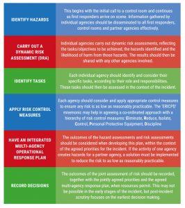 log sheets templates risk assessments