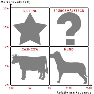 lost dog template bcg matrix