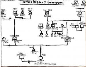 make a genogram make a genogram james waters genogram