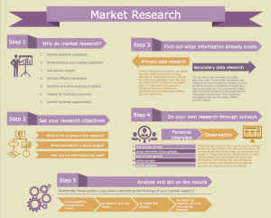 market research examples bussines marketing infographics market research