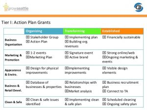 marketing action plan ois rfp public meeting october