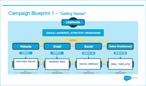 marketing action plan marketing campaign blueprint