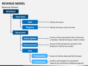 marketing plans templates free revenue model slide