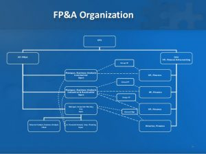 marketing strategy example fpa operating model
