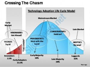 medical chart template crossing the chasm powerpoint presentation slides slide