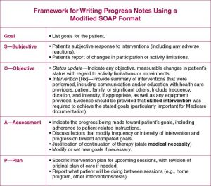 medical progress note template b gr
