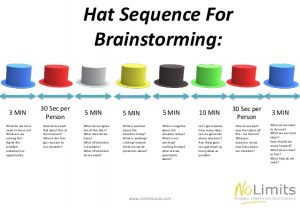 meeting agenda templates brainstorming ideas with hats the perfect way to run any meeting