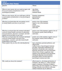 mental health treatment plan template stermensky table