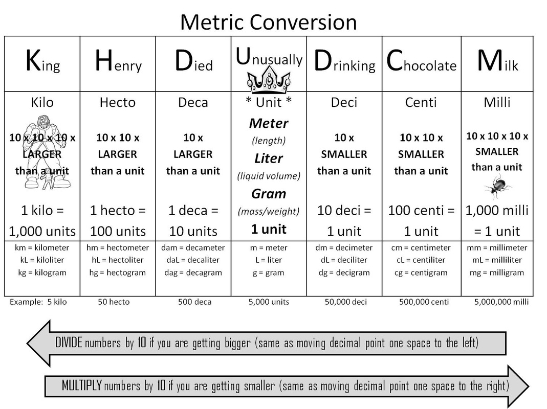 Meter conversion chart template business meter conversion chart nvjuhfo Choice Image