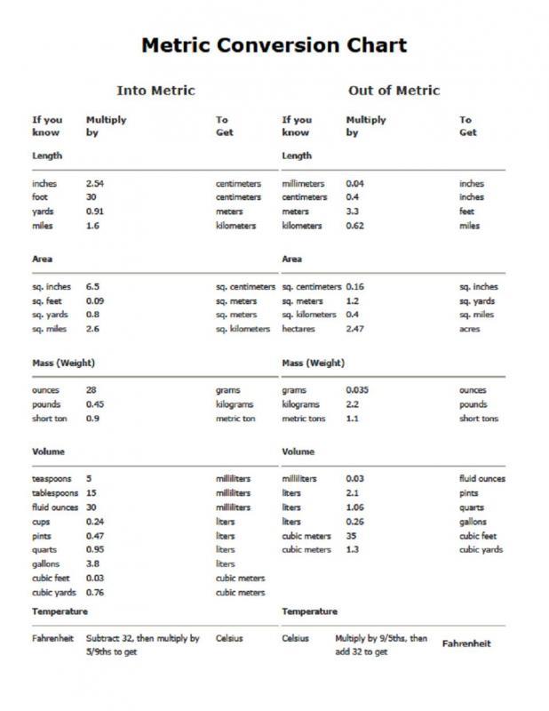 meter conversion chart