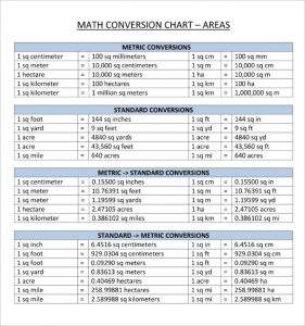 meter conversion chart sample mathematical metric system conversion chart template pdf download