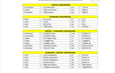meter conversion chart sample metric system conversion chart