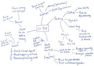 mind mapping template a mind map