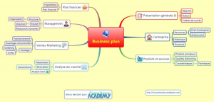 mind mapping template lbgegeqy business plan french template plan d affaire modele en francais mind map