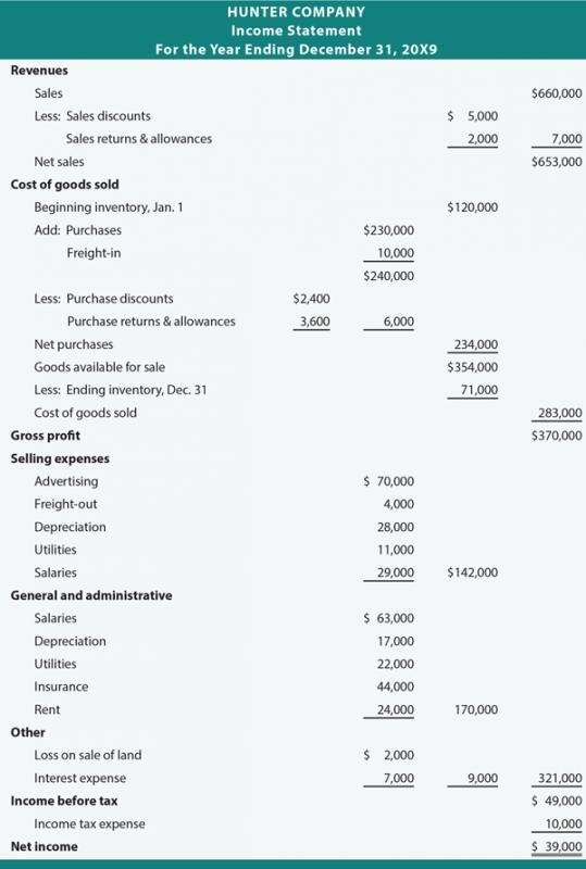 Multiple Step Income Statements  Template Business