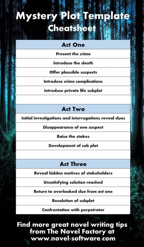 novel outline example
