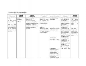 nursing care plan for dementia casestudycva