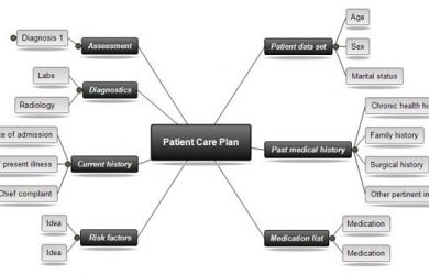 nursing concept map template patient care plan concept mapping for nursing template compressor