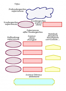 nursing concept mapping template conceptcurrmap