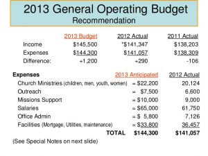 Good Operating Budget Template Church Budgeting