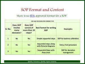 operating manual template sop