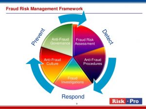 operational manual template insurance fraud risk management service