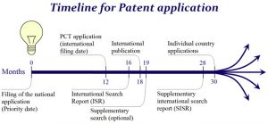 patent application form timeline