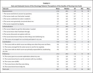 patient satisfaction questionnaire table