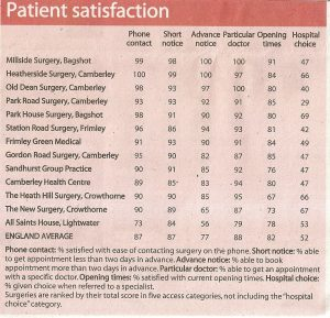 patient satisfaction survey questions patient satisfaction