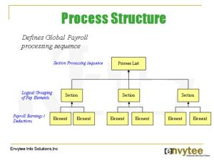 payroll checks template global payroll