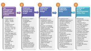 performance improvement plan examples employee survey steps