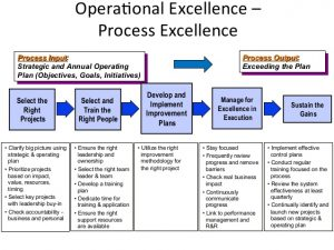 performance improvement plan examples operationalexcellence