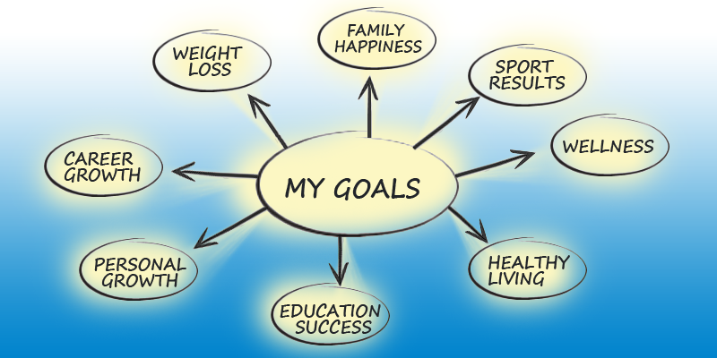 personal development plan examples